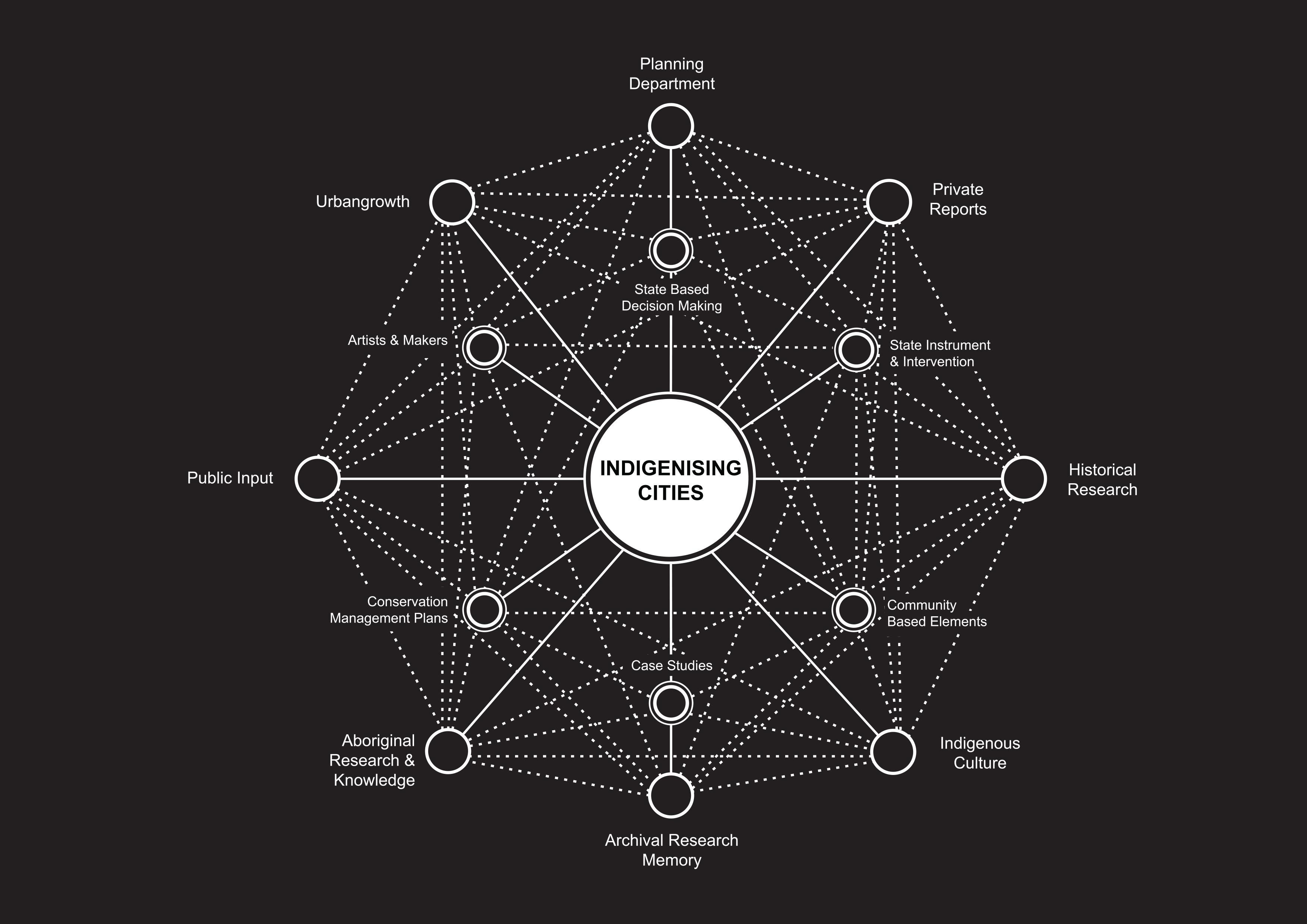 Indigenising Planning Model - Hardy, di Gravio & Robertson Updated 2016 (Created by Beau Hardy)